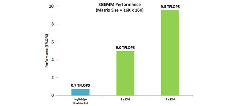 SGEMM Performance